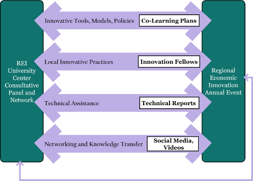 REI model diagram. On the left side is a box labeled 'REI University Center Consultative Panel and Network' and on the right a box labeled 'Regional Economic Innovation Annual Event.' Four large bidirectional arrows connect them, as well as a small one on the outside. The arrows are 'Innovative Tools, Models, Policies/Co-Learning Plans,' 'Local Innovative Practices/Innovation Fellows,' 'Technical Assistance/Technical Reports,' and 'Networking and Knowledge Transfer/Social Media, Videos.' The small line is unlabeled.