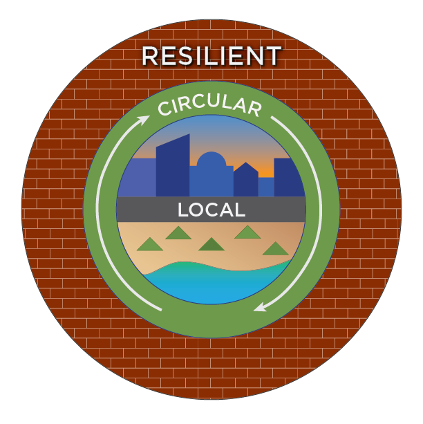 An illustration displaying a 'resilient' outer layer, 'circular' second layer, and a 'local' core.