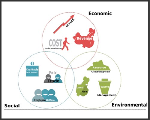 Economic, social, environmental venn diagram